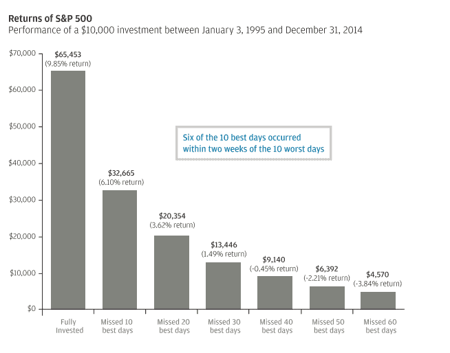 S&P 500 returns on investments